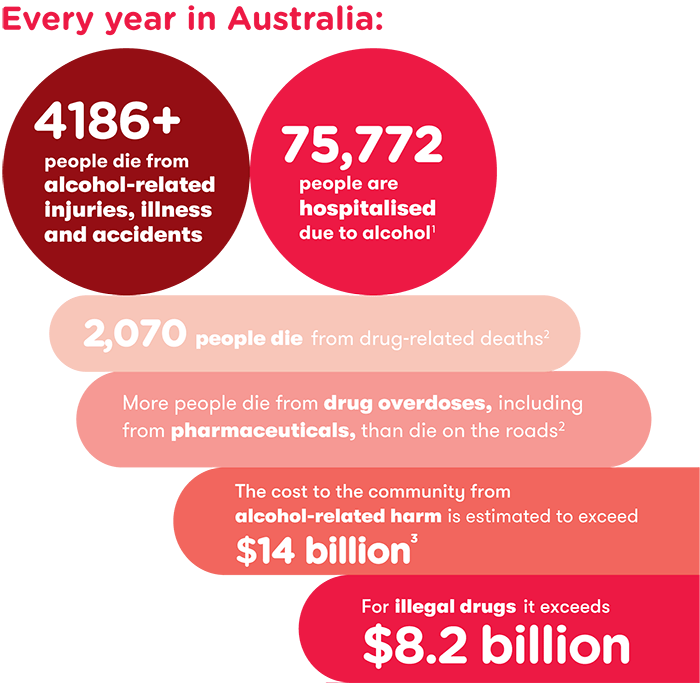 About the ADF - statistics graphic