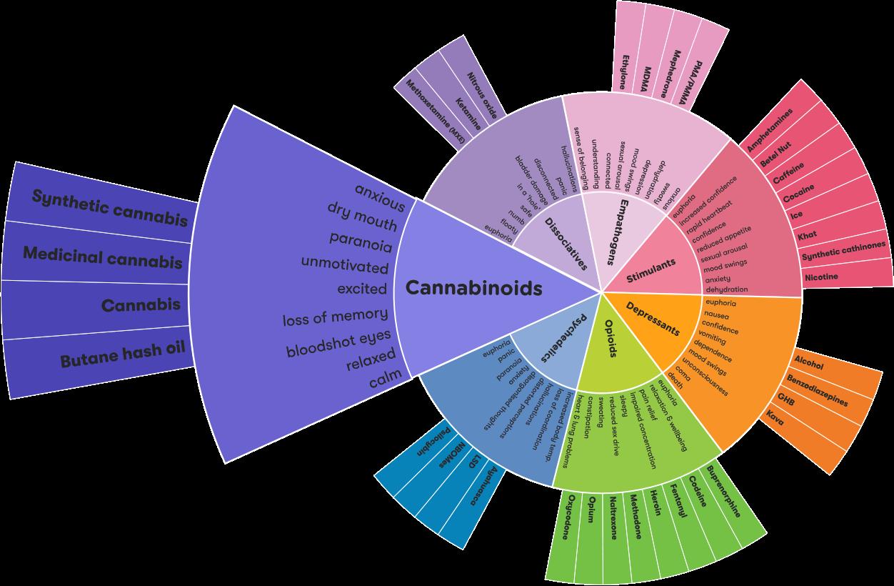 Drug wheel segment - Cannabinoids segment@2x.png