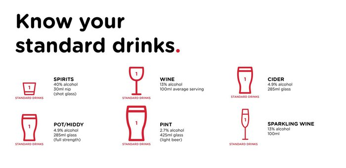 Standard drinks guide
